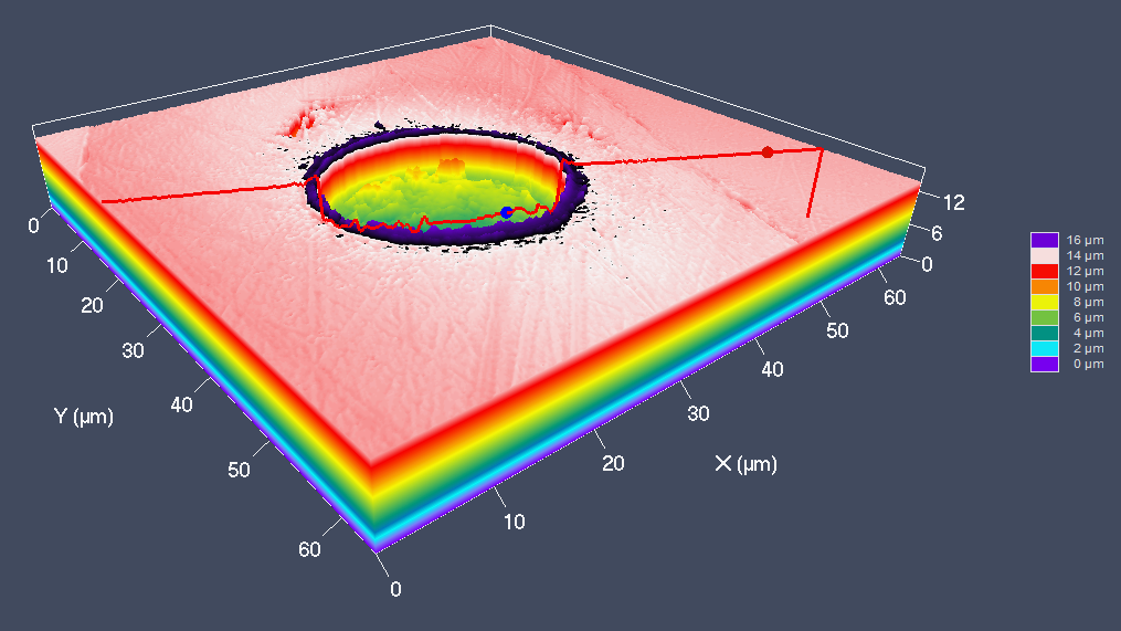 Integration of fission track thermochronology with Laser-Ablation ICP-Mass Spectrometry