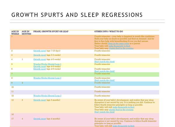 Edinburgh Lothians Baby Newborn Photographer Sleep Sleeping Regression Growth Spurts Months Chart Diana Baker Photography