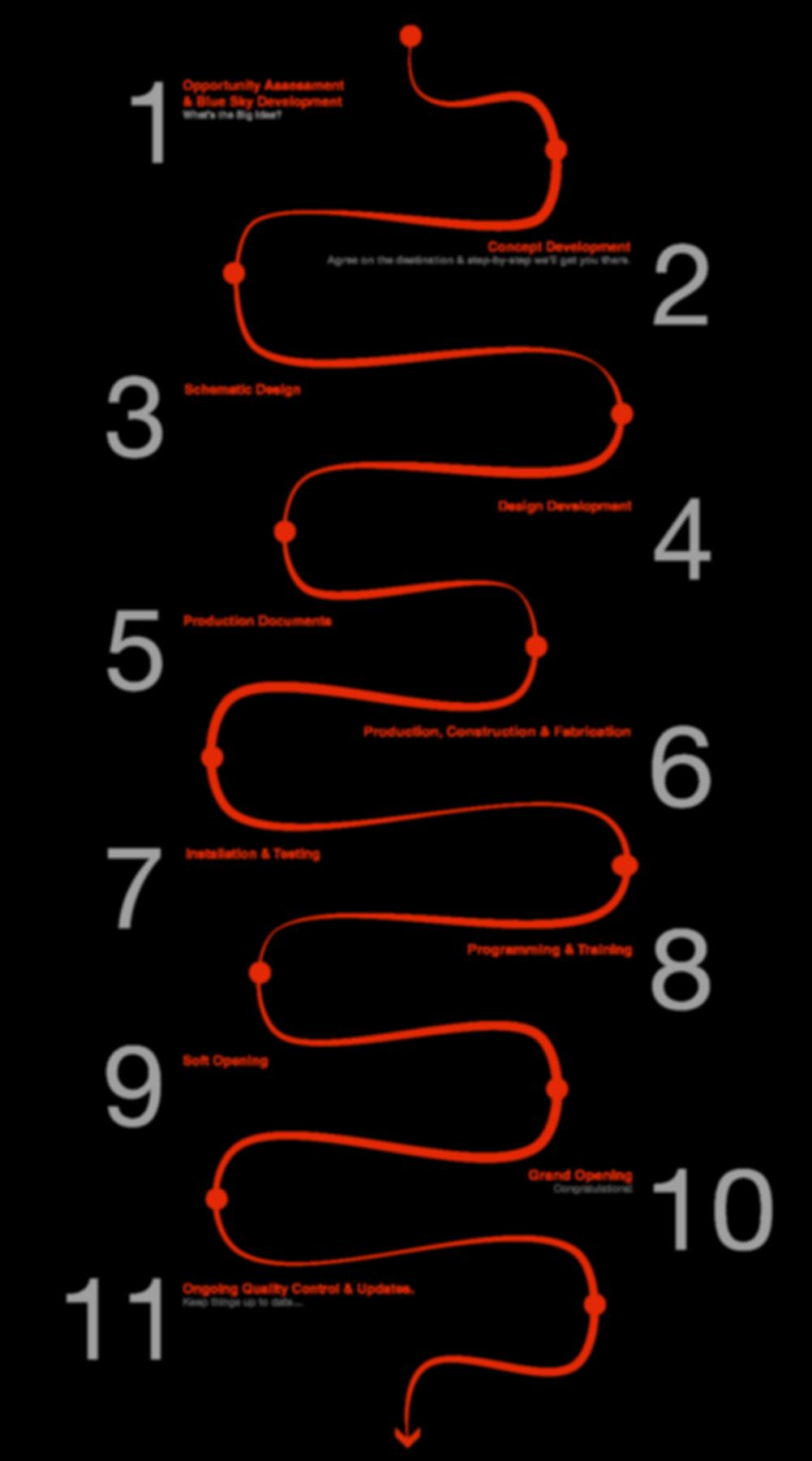 Themespace Process