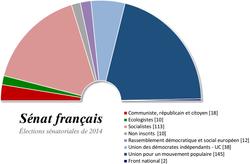 Sénat_français_2014
