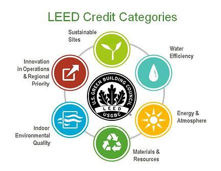 LEED credit categories.jpg