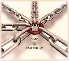 C.TE > Core