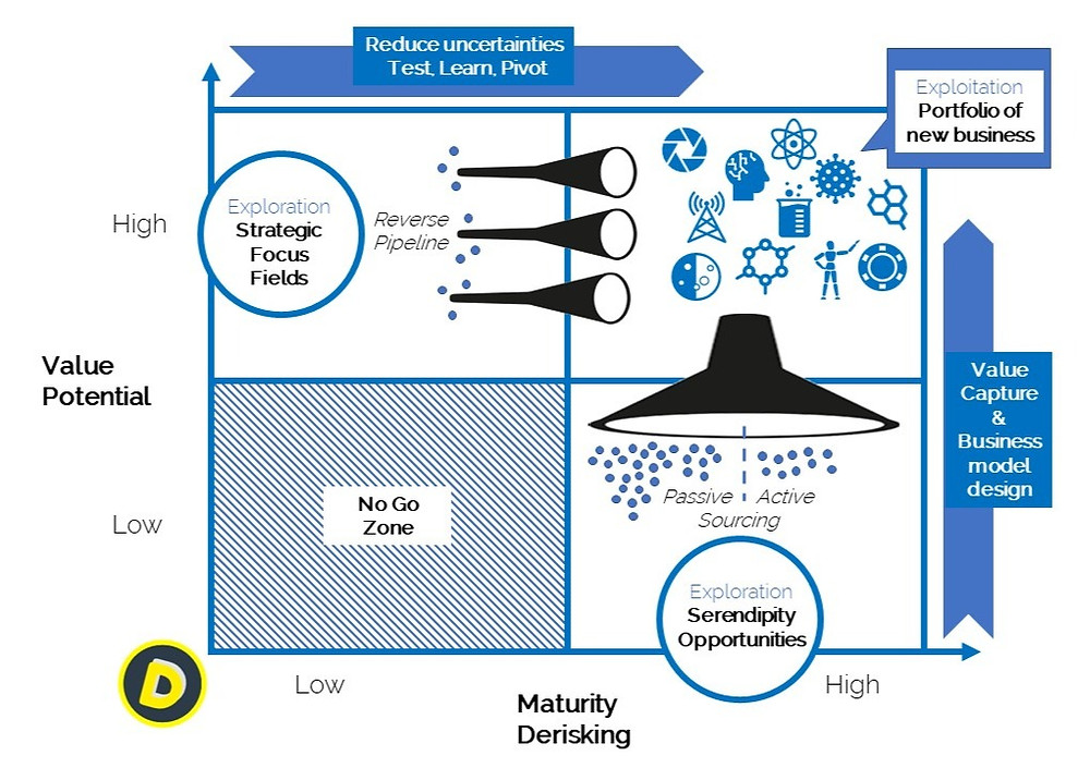 Deepnovation Deep Technologies Deeptech Innovation Corporate Strategy Intrapreneurship Intrapreneur