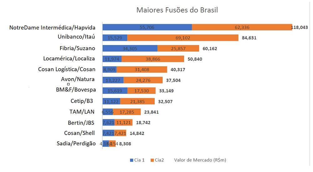 Gráfico maiores fusões empresariais do brasil