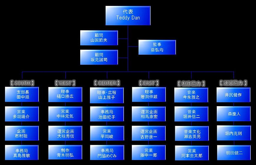 JBO法人組織図役職分布図20200601.JPG