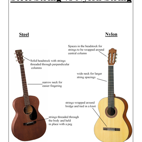 The Comprehensive Guide to Buying a Guitar as a Christmas Present.