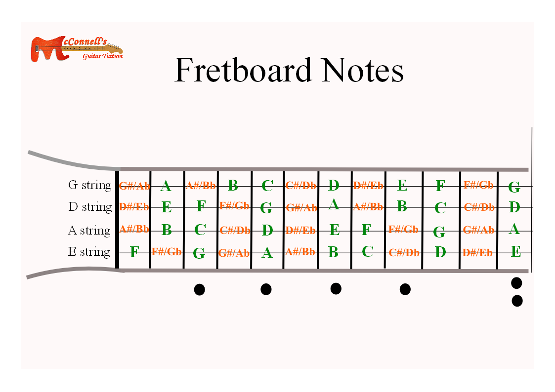 Bass Guitar All Fretboard Notes