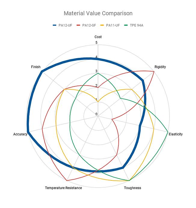 SLS Material Value Comparison.png
