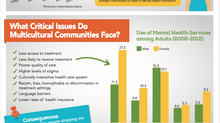 July is Minority Mental Health Awareness Month!