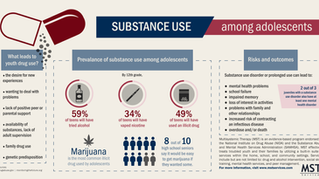 Substance Use Among Adolescents