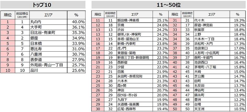 働く魅力度ランキング エリア.JPG