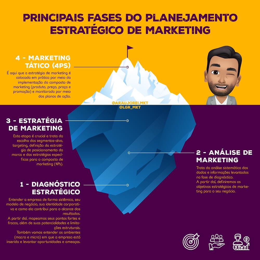 Imagem explicando as quatro etapas do planejamento estratégico de marketing