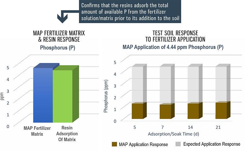 Map fertilizer matrix graphs.jpg