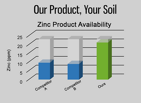 Our Product your soil graph.png