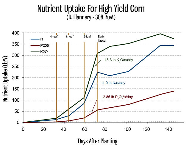 Nutrient Uptake Graph.jpg