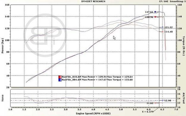 Test: Nissan Sentra SR20DE