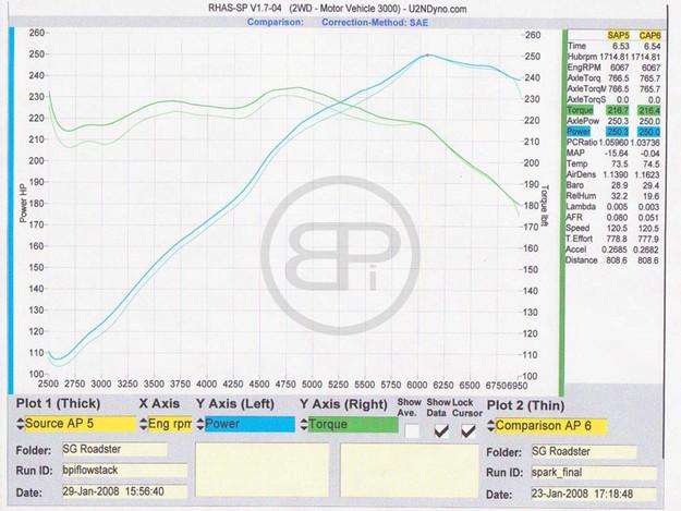 Test: Nissan 350Z VQ35DE
