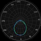 ML-0310, ML-0311 Curva Fotométrica.png