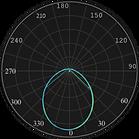ML-0320, ML-0321 Curva Fotométrica.png
