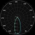 ML-0190, ML-0191, ML-0290 Curva Fotométr