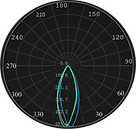 ML-0156, ML-0256 Curva Fotométrica.png
