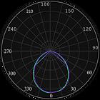 ML-0300, ML-0301 Curva Fotométrica.png