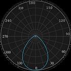 ML-0410 Curva Fotométrica.png