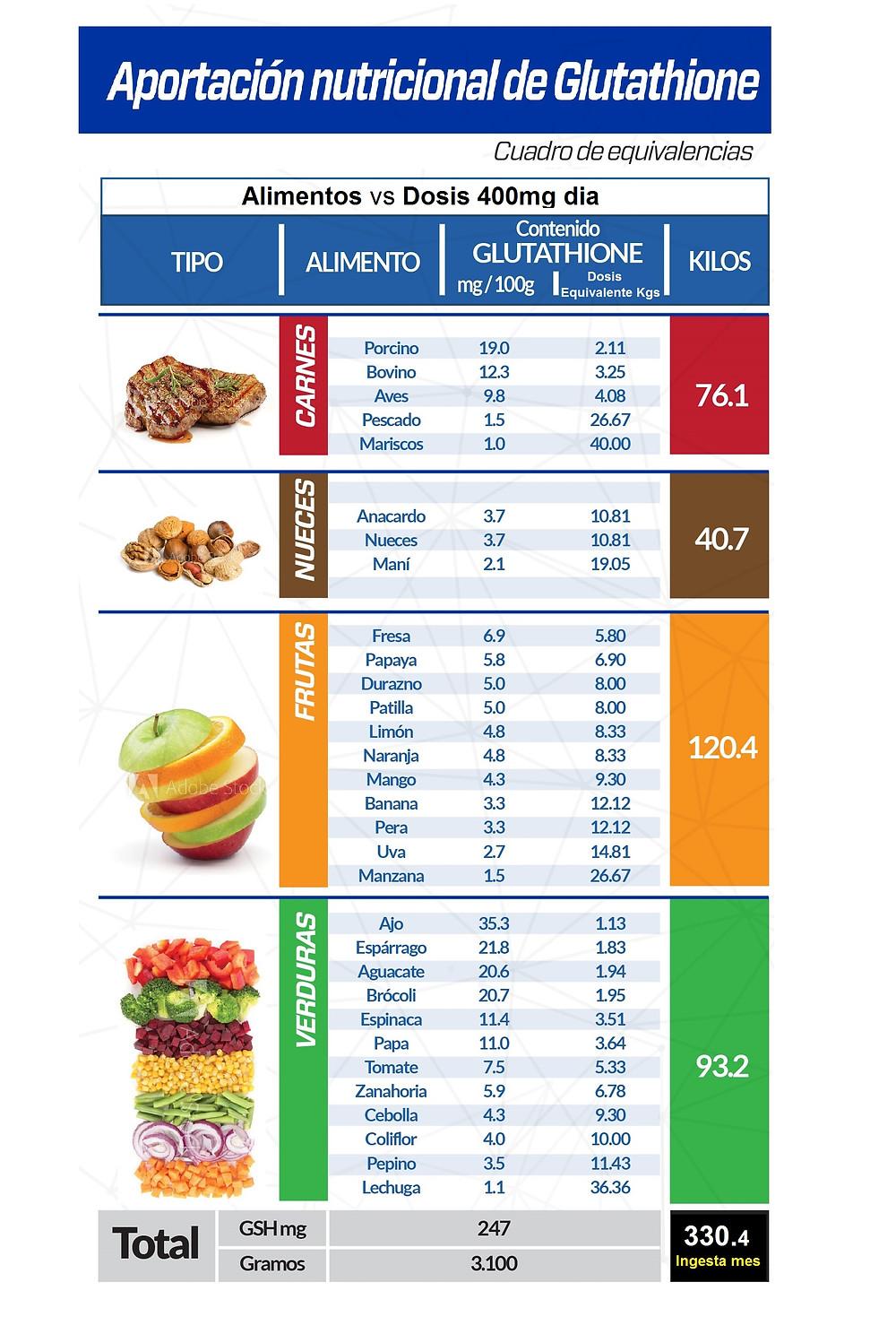 Hemos señalado en varias ocasiones cuáles son los alimentos que fomentan más la producción de glutatión en nuestro cuerpo, y siempre te hemos explicado que para poder alcanzar los niveles óptimos de Glutathione tendrías que consumir unas cantidades casi imposibles.   Por esa razón te queremos orientar con esta tabla que resume lo anteriormente dicho: cuánto Glutathione necesitamos diariamente, tanto de la suplementación, como de los alimentos. Observarás la diferencia, es altamente saludable consumirlos, porque eso contribuye a mantener los niveles de la molécula Glutathione en tu cuerpo, pero nada como el suplemento diario que te proporciona las altas cantidades exactas que necesitas todos los días: