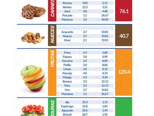 Tabla comparativa del consumo de glutatión en los alimentos vs el de la fórmula líquida.