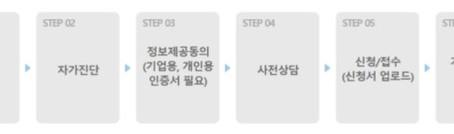 이승호 회계사의 '정부의 정책 자금지원 제도' [4] 낭중지추(囊中之錐)