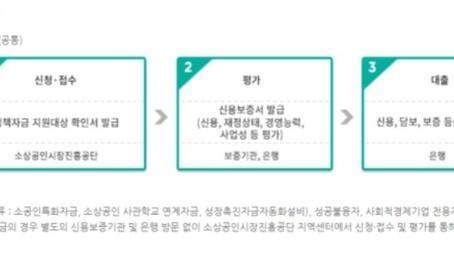 이승호 회계사. 정부의 정책 자금지원 제도 시리즈 [5] 모수자천(毛遂自薦)