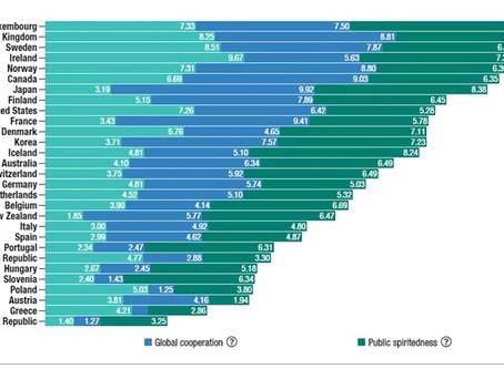 ¿Cuáles son los principales países de la OCDE que apoyan la cooperación y el desarrollo?