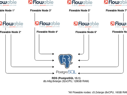 Flowable Performance Analysis: Global Acquire Lock