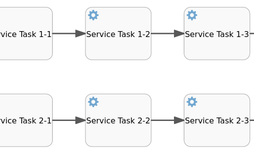 Concurrent Execution in Process Instances with Flowable