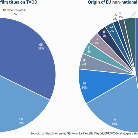 Film and TV content in VOD catalogues