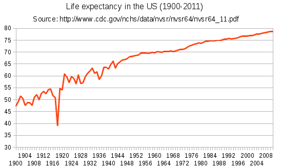 graph showing life expectancy rates in the US from 1900-2011. Data for graph collected from the National Vital Statistics Reports published by the CDC