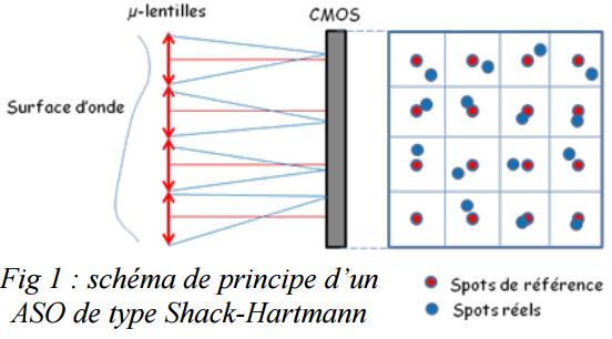 Principe Shack-Hartmann