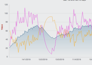 The big yellow bit is my form line skyrocketing because I was off with the flu for near a month...correlating with that steep drop in the blue (CTL) as you can see around mid April at race time I was sitting just under CTL 60 (!)