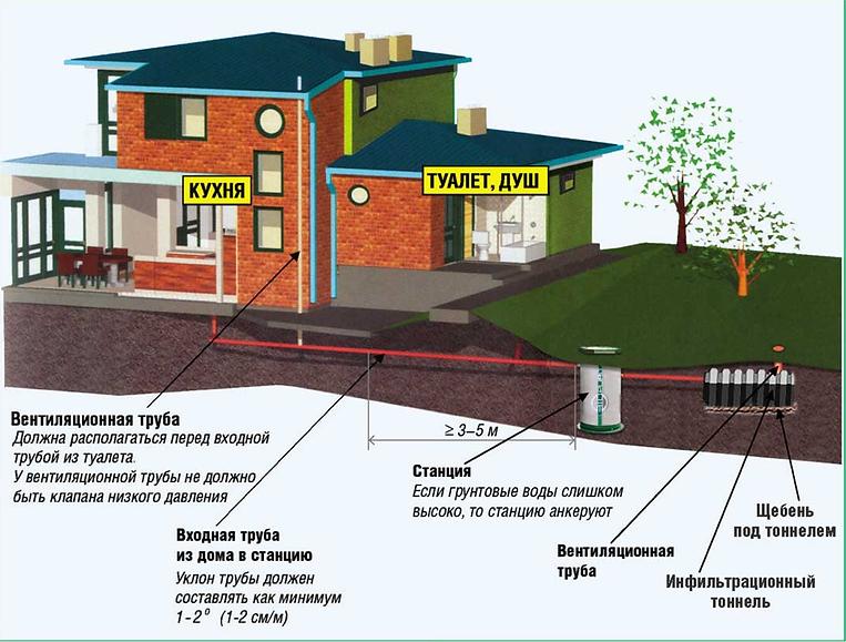 Станция очистки стоков | Биопурит | Biopurit | Канализация | Частный дом | Биологическая очистка стоков