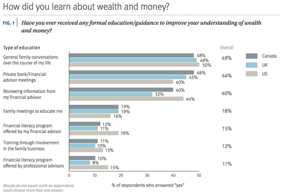 Americans Aren't Ready For The Great Wealth Transfer