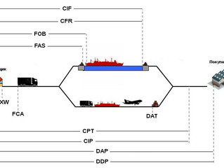 INCOTERMS- 2010