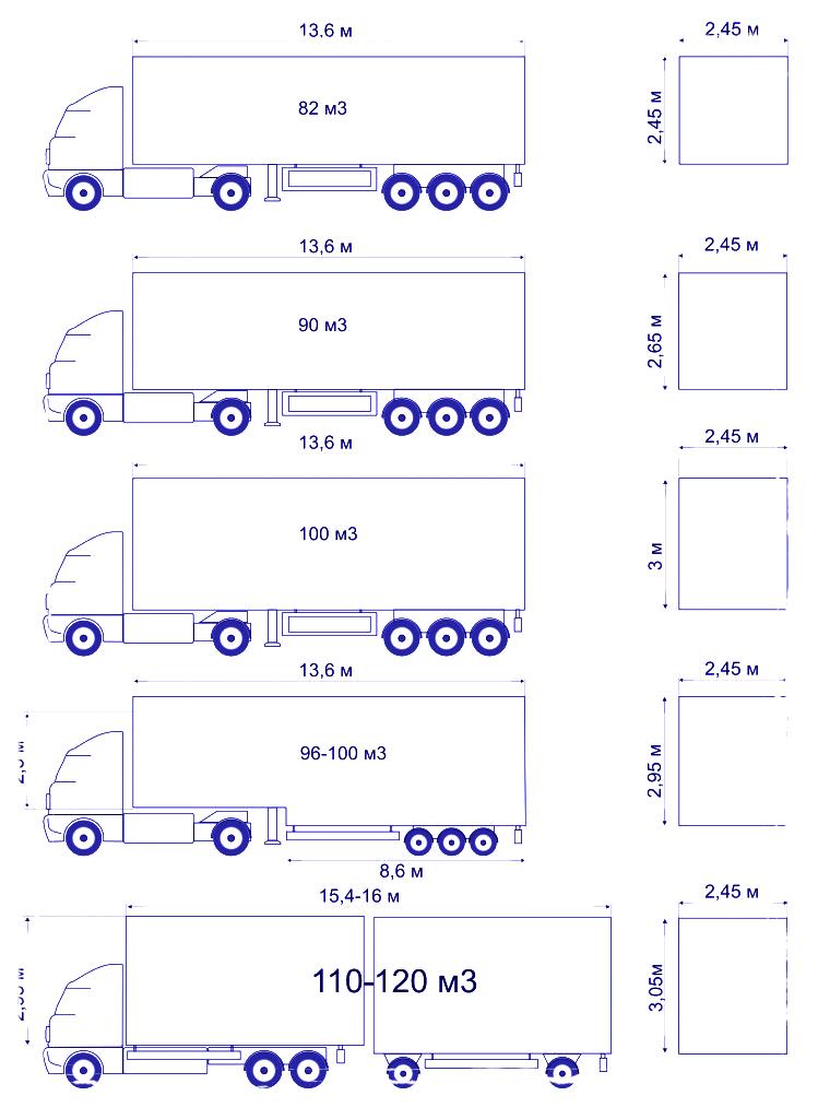 типы и параметры грузовых авто, размеры тент 20, грузоперевозки+авто