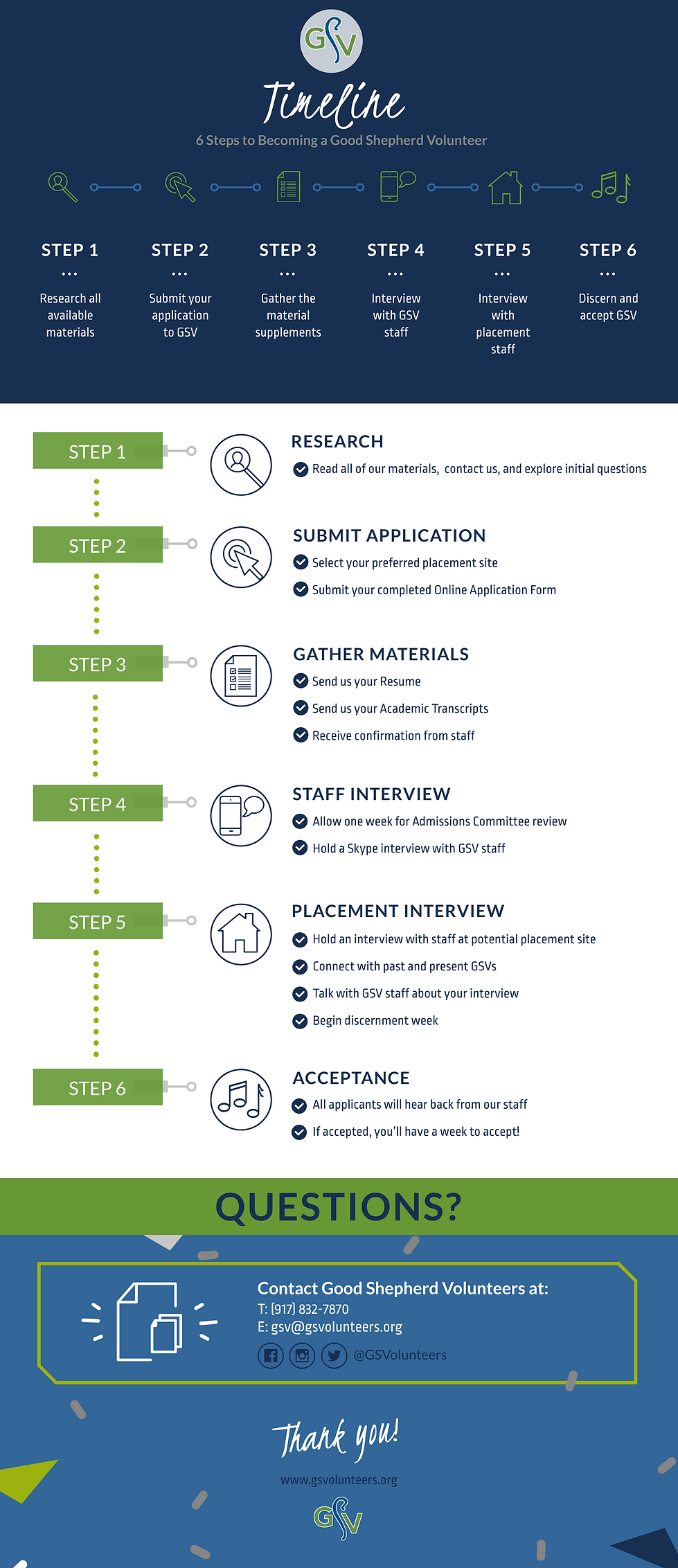 GSV Application Process Infographic 2020