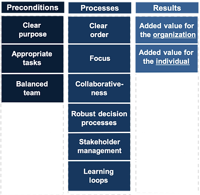 Effective Leasership Teams Model.png