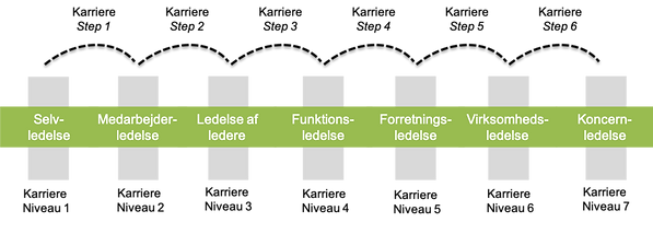 Leadership pipeline modellen.png