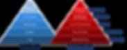 The Lencioni Pyramid v2.png