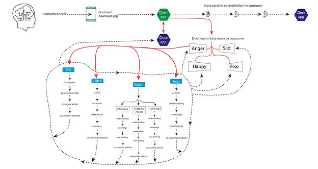 TS story flow chart for Time for You app