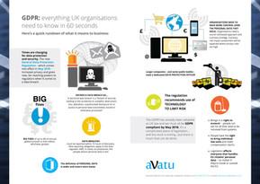 GDPR Infographic for AVATU