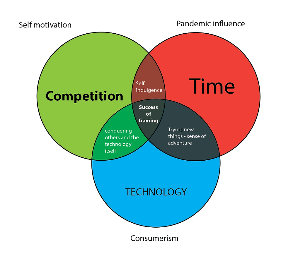 Venn diagram of self motivation, pandemic influence and consumerism