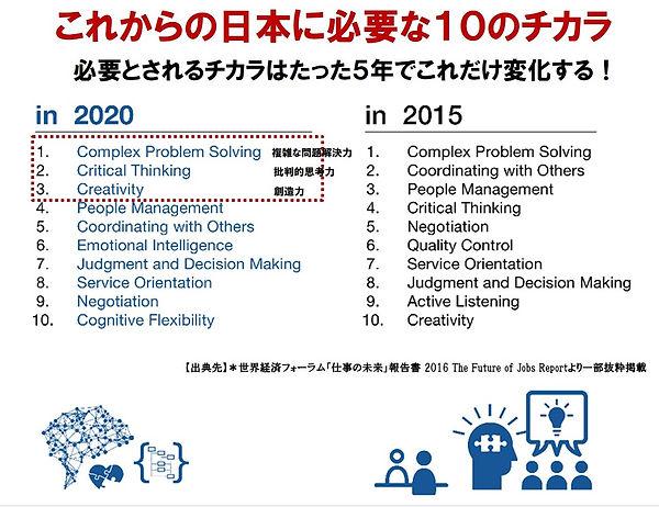 これからの日本に必要な10のチカラ.jpg